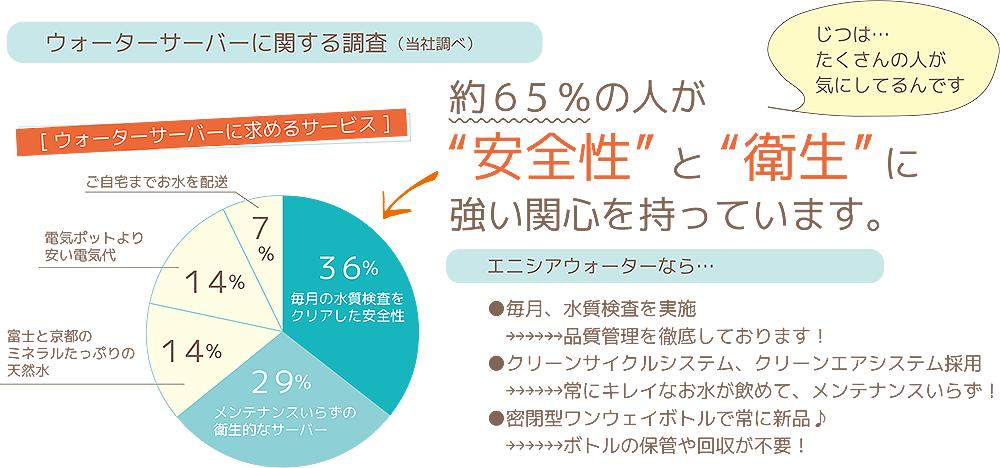 65%が安全性と衛生に強い興味があります